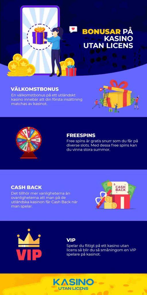 Bonusar kasino utan svensk licens infograf
