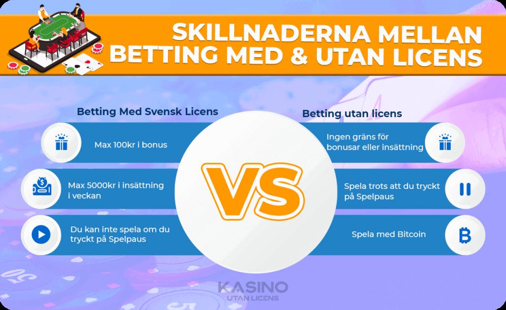 Skillnaderna mellan betting utan svensk licens och ett med licens infograph